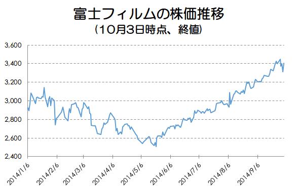 富士フィルムの株価推移画像