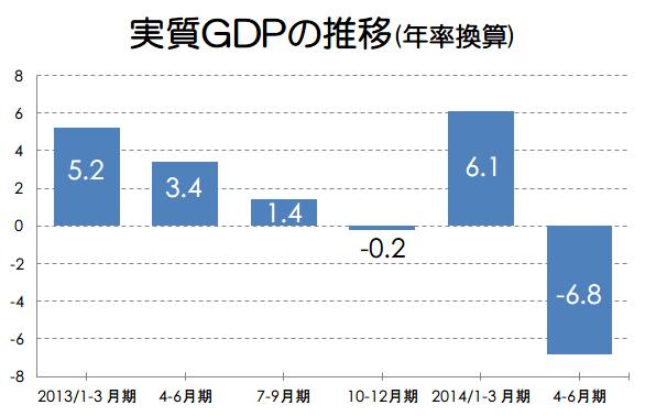 4-6月月期のGDPは大幅マイナス!しかし問題は7-9月期のGDPが改善するかどうか!?