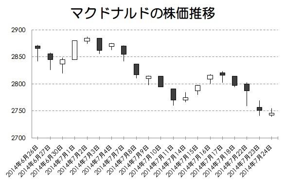 マクドナルドの株価推移画像