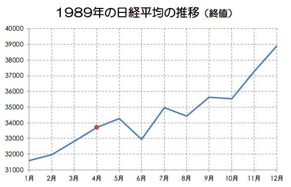 1989年の日経平均の推移画像
