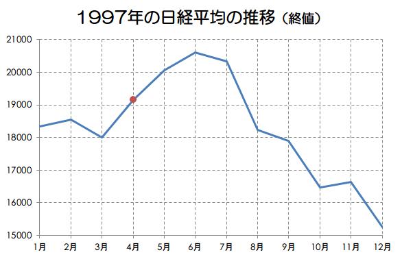 1997年の日経平均の推移画像