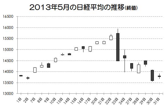 2013年5月の日経平均の推移画像