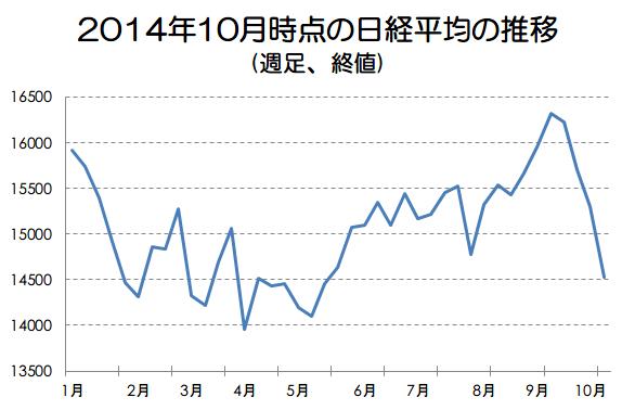 2014年10月時点の日経平均推移画像