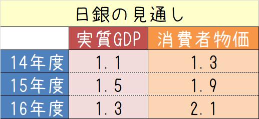 ニートが黒田日銀総裁記者会見を分析する2014/4/30