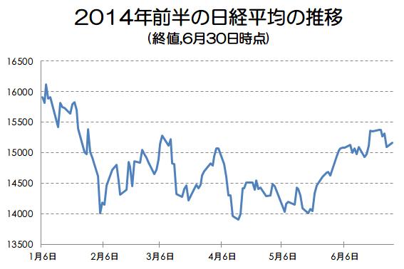 2014年前半の日経平均の推移を振り返る