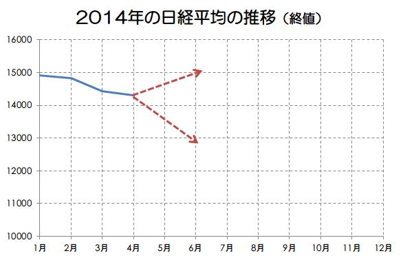 2014年の日経平均の推移画像