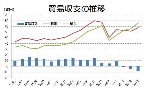 日本経済を学ぶ 20日目 日本の貿易について