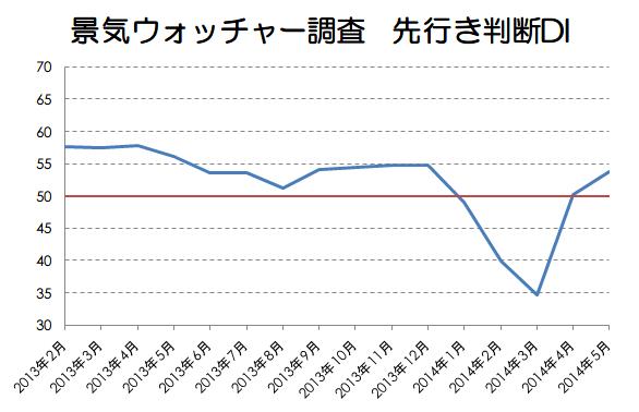 景気ウォッチャー調査先行き判断DI画像