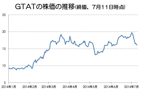 GTAT7月11日時点の株価推移画像