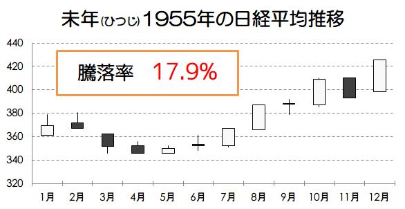 未年1955年の日経平均推移画像