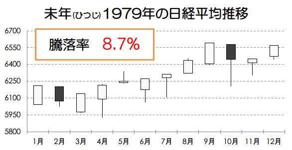 未年1979年の日経平均推移画像