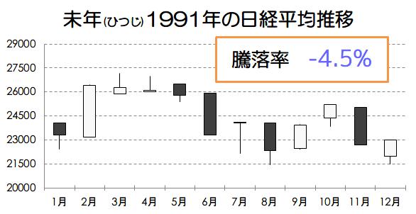 未年1991年の日経平均推移画像
