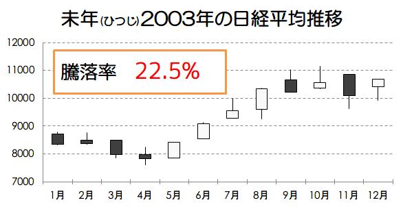 未年2003年の日経平均推移画像