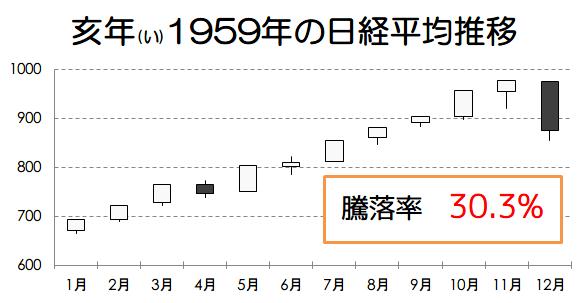 亥年1959年の日経平均推移画像