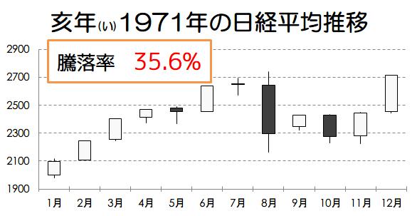 亥年1971年の日経平均推移画像