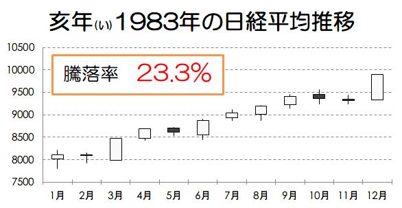 亥年1983年の日経平均推移画像