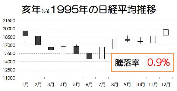 亥年1995年の日経平均推移画像