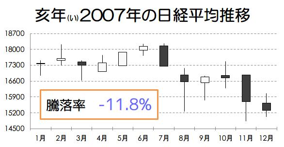 亥年2007年の日経平均推移画像