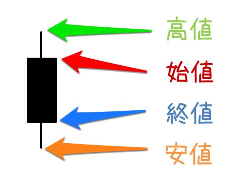 陰線のローソク足チャートの画像