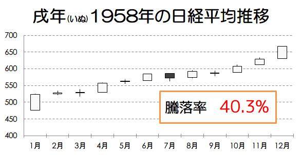 戌年1958年の日経平均推移画像