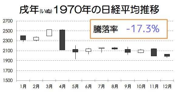 戌年1970年の日経平均推移画像