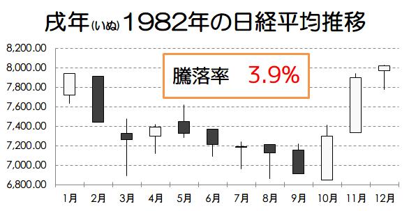 戌年1982年の日経平均推移画像