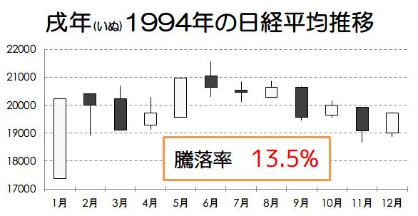 戌年1994年の日経平均推移画像