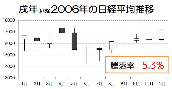 戌年2006年の日経平均推移画像