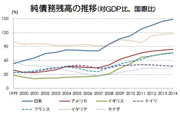 純債務残高の推移国際比較画像
