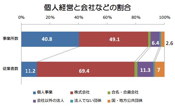 日本経済を学ぶ 15日目 企業について