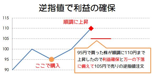 逆指値で利益確保の画像1