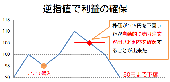 逆指値で利益確保の画像2
