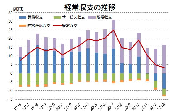 日本経済を学ぶ 21日目 日本の国際収支について