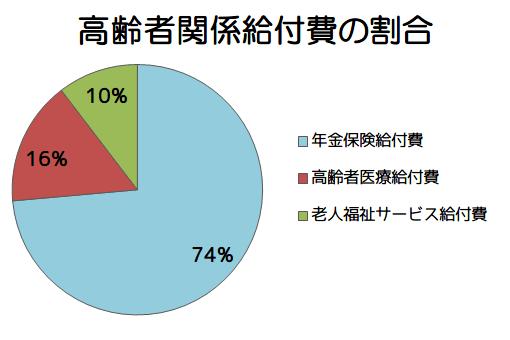 高齢者関係給付費の割合