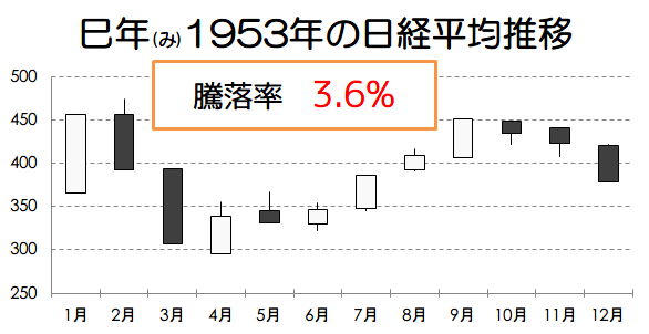 巳年1953年の日経平均推移画像