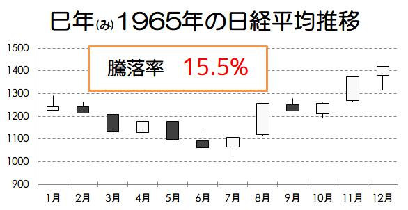 巳年1965年の日経平均推移画像