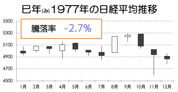 巳年1977年の日経平均推移画像