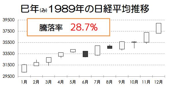 巳年1989年の日経平均推移画像