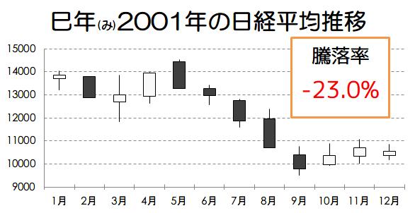 巳年2001年の日経平均推移画像