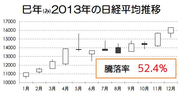 巳年2013年の日経平均推移画像