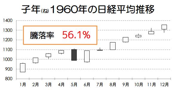 子年1960年の日経平均推移画像
