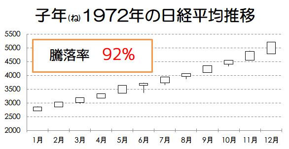 子年1972年の日経平均推移画像