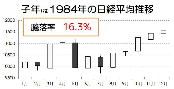 子年1984年の日経平均推移画像
