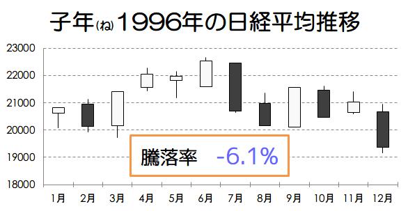 子年1996年の日経平均推移画像