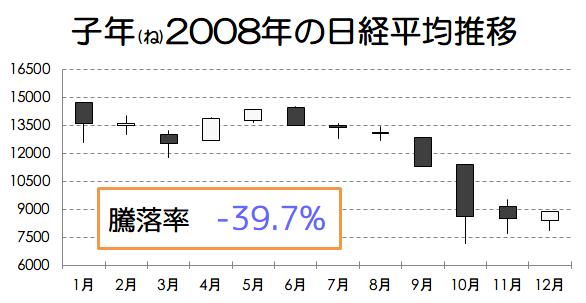 子年2008年の日経平均推移画像