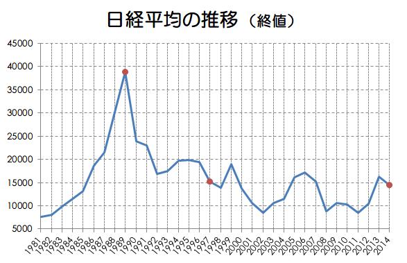 日経平均の推移画像