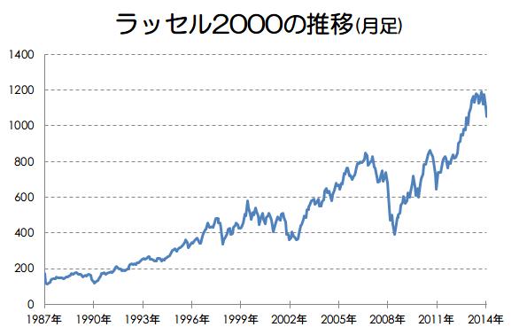 ラッセル2000とは?アメリカの代表的な小型株指数