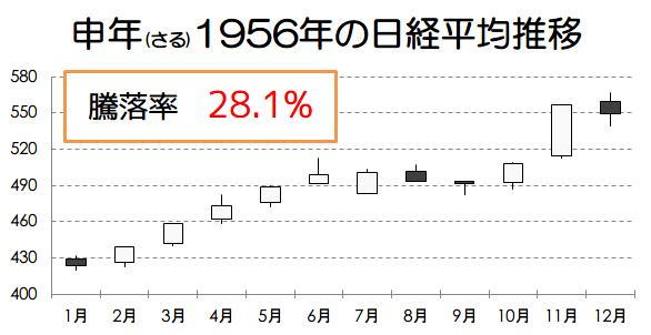 申年1956年の日経平均推移画像