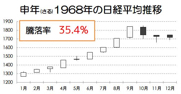申年1968年の日経平均推移画像