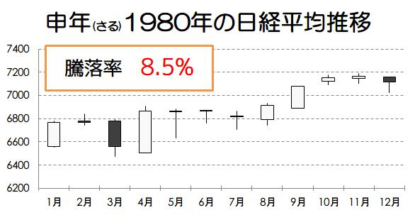 申年1980年の日経平均推移画像